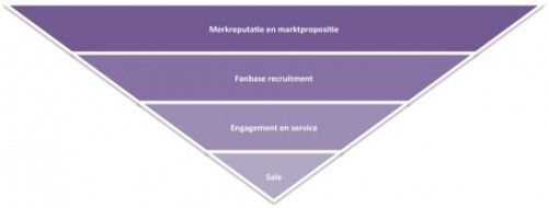 Social_media_KPI's