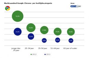 Chrome-leeftijd