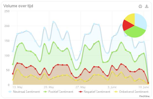 Nieuws en Social BMW - sentiment over 31 dagen