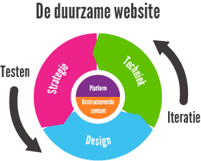 De duurzame website infographic