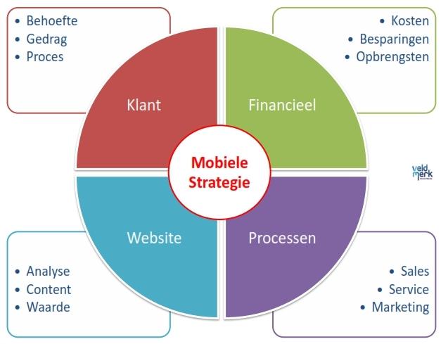 Mobiele-internetstrategie