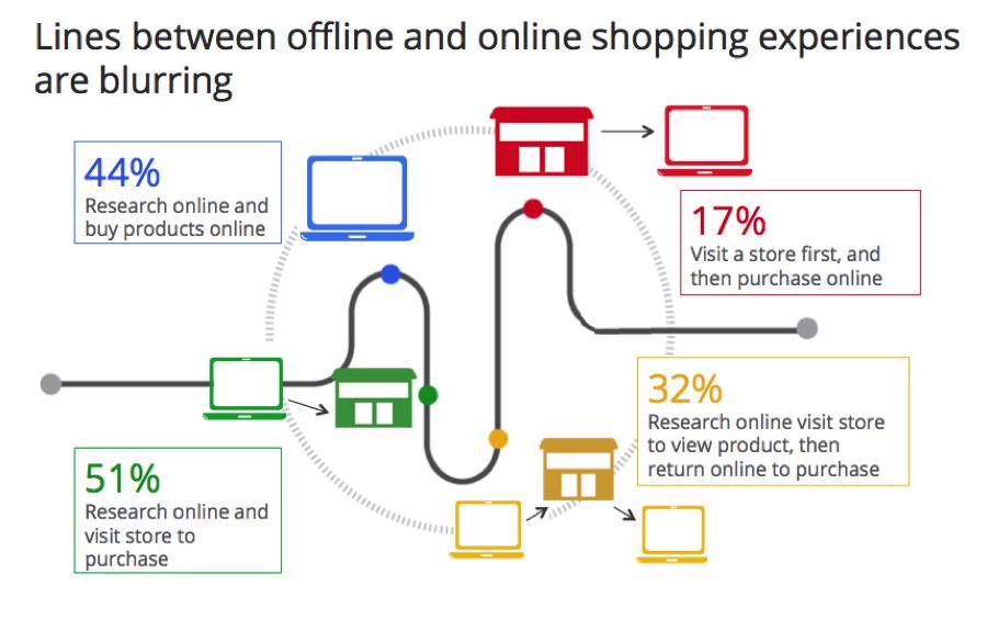 Offline vs online shopping - blurring lines