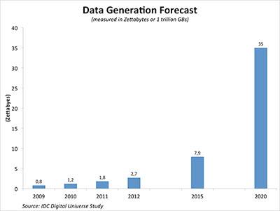prognose wereldwijde dataverkeer in Zettabytes