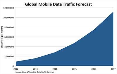 prognose wereldwijde mobiele dataverkeer