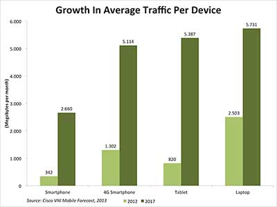 prognose groei mobiele data per apparaat: standaard vs 4g