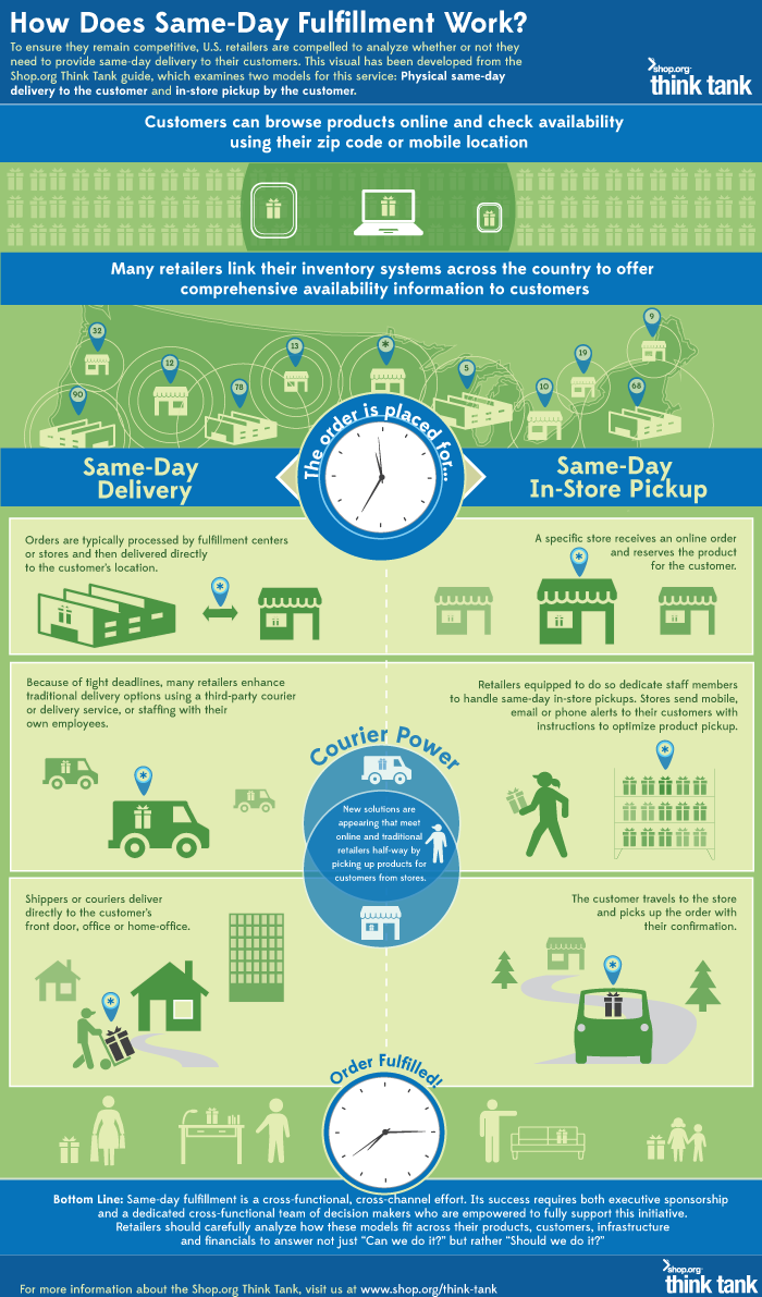 NRF-same-day-delivery-think-tank-infographic