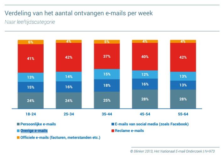 nr 3 verdeling van het aantal ontvangen e-mails per week