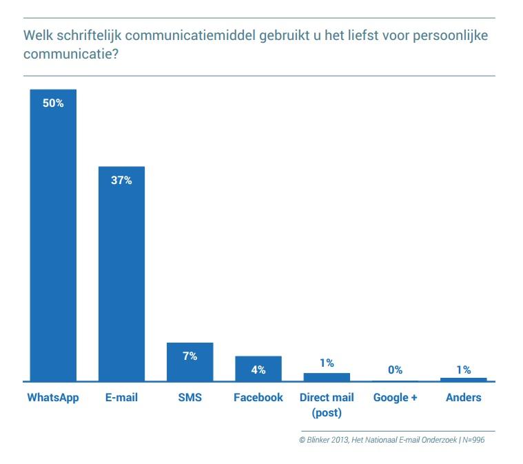 nr 7 Welk schriftelijk communicatiemiddel gebruikt u het liefst voor persoonlijke communicatie