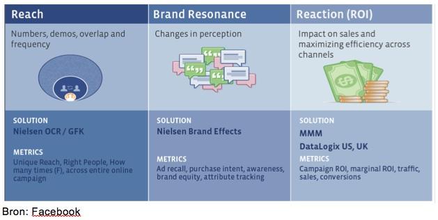 Brand effect studies