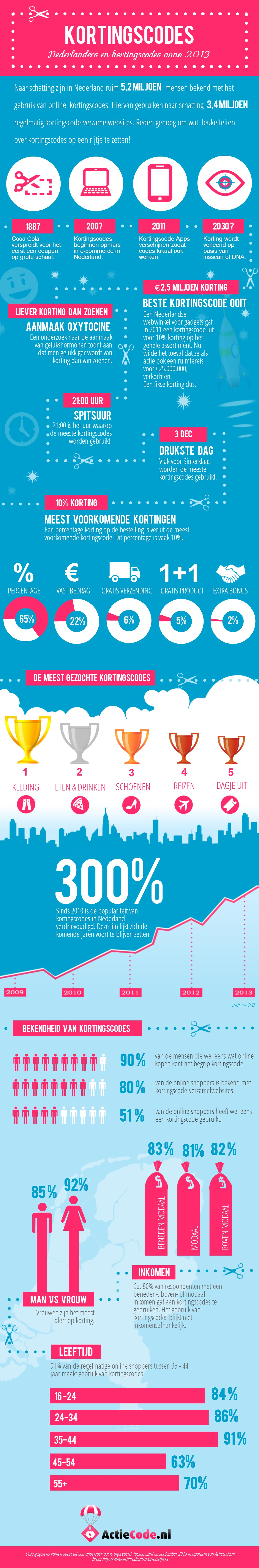 Kortingscodes-anno-2013-infographic