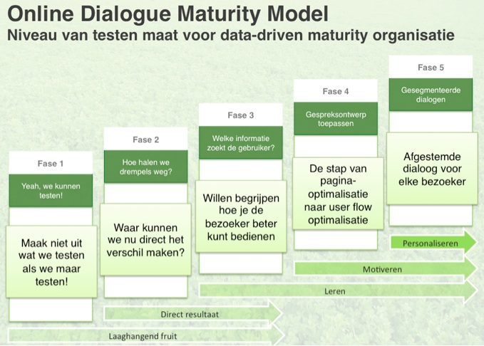 Online Dialogue Maturity Model