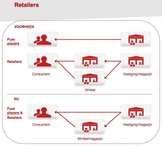 Verschuiving retailers
