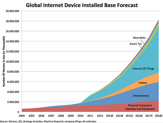 Globa Internet Device Installed Base Forecast