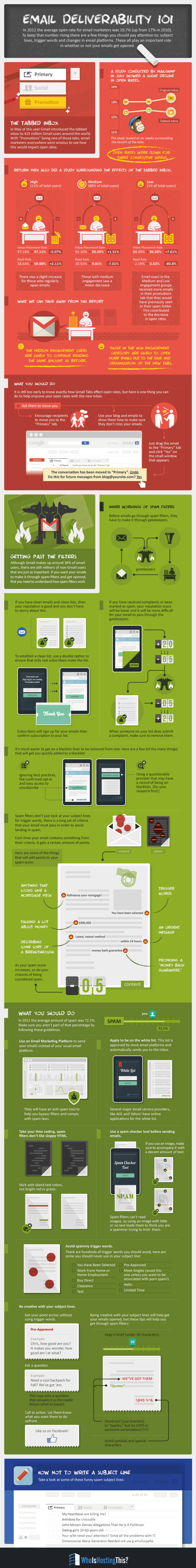 Email-Deliverability-101