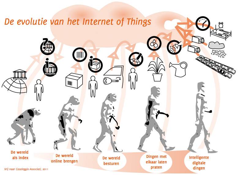 Evolutie_van_Internet_of_Things