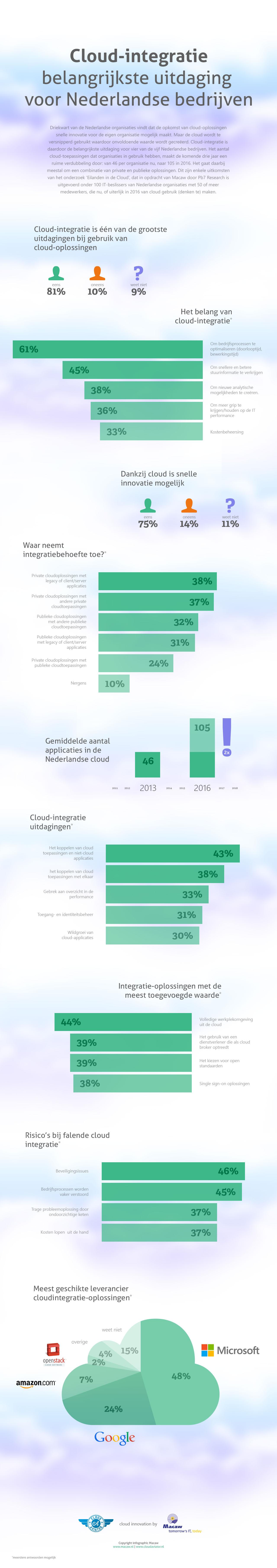 Infographic_CloudIntegratie