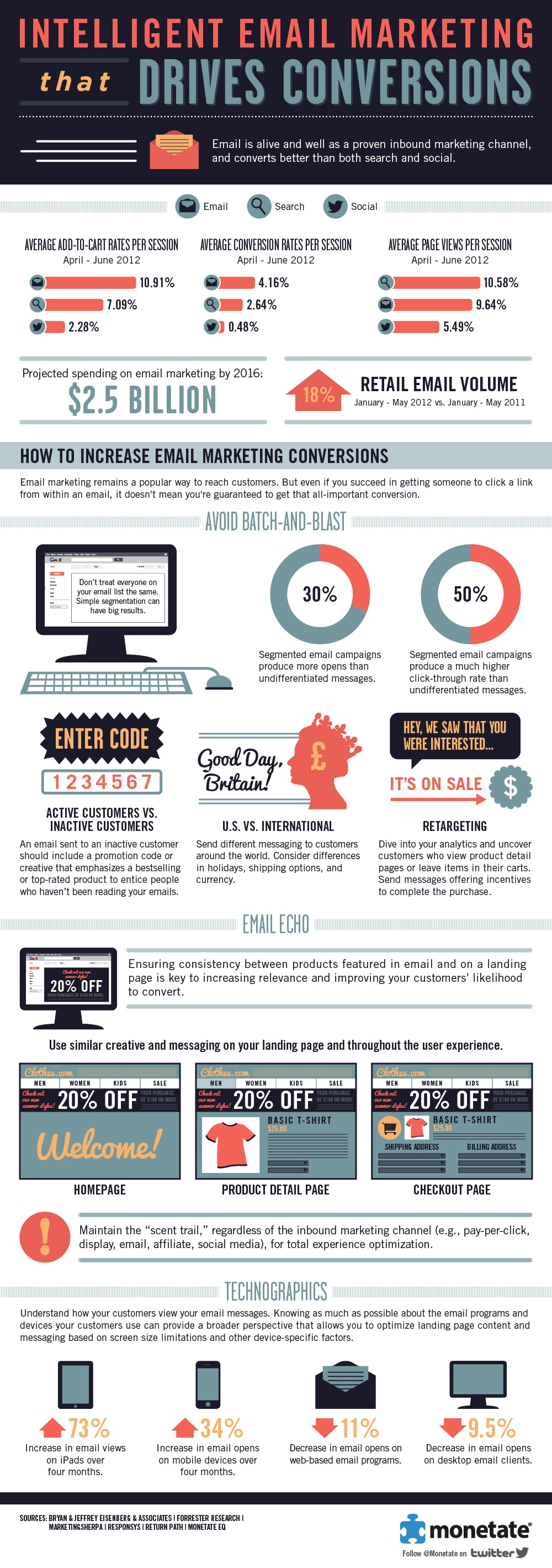 Intelligent-Email-Marketing-That-Drives-Conversions-infographic
