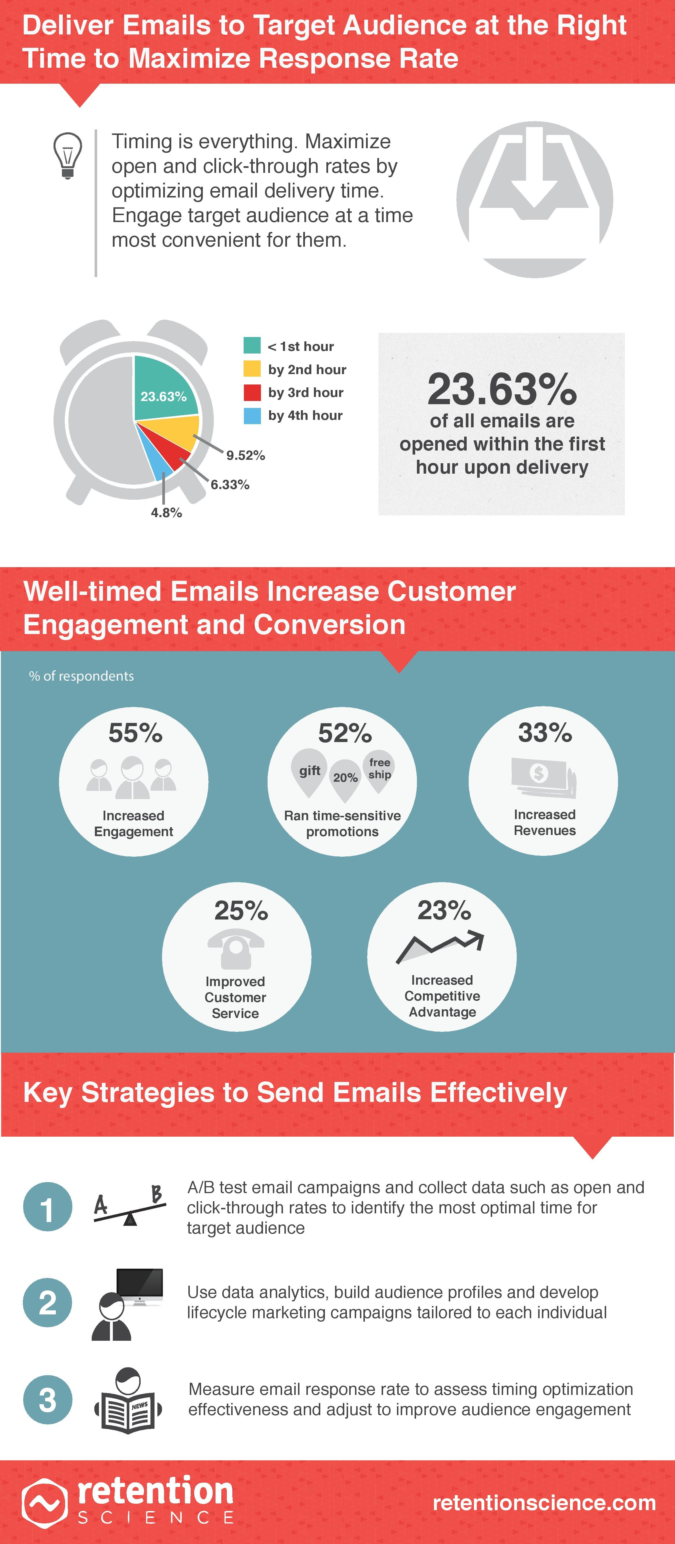Retention-Science-Email-Send-Time-infographic-2