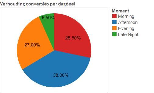 Verhouding_dagdeel_conversies