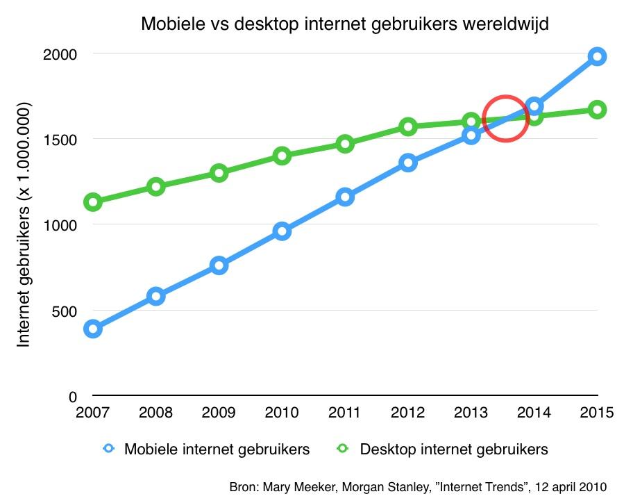 afbeelding-1-mobiele-vs-desktop-gebruikers