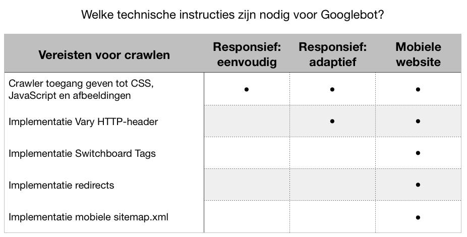 afbeelding-2-tabel-vereisten-voor-crawlen