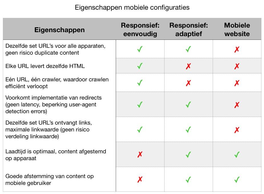 afbeelding-3-tabel-eigenschappen-mobiele-configuraties
