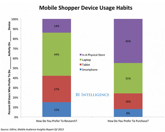 mobile shopper device usage