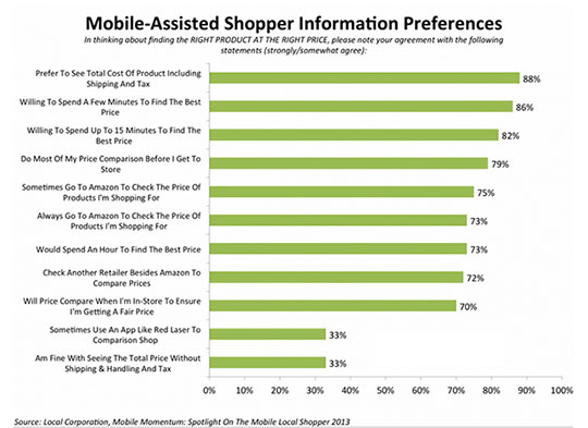 mobile assisted shopper information preferenced