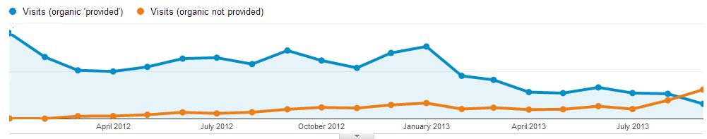 typische not provided trend google analytics