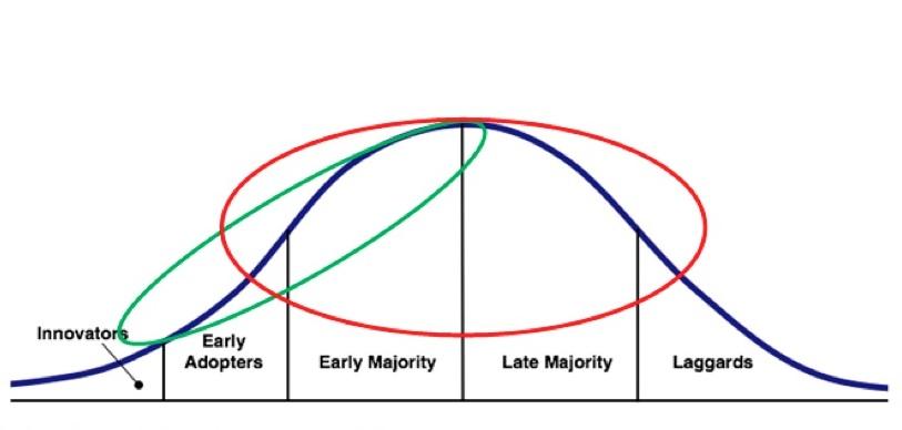 Adoptioncurve