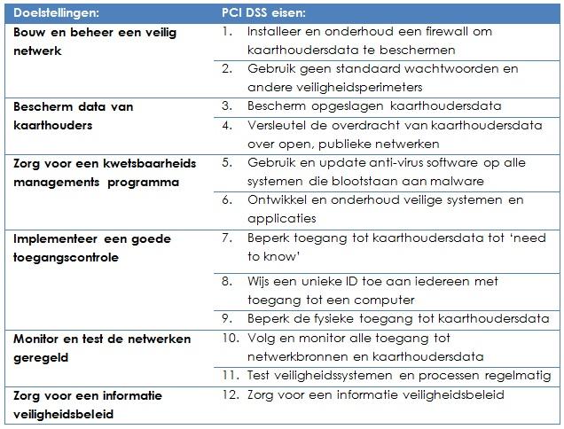 Afbeelding PCI DSS doelstellingen en eisen