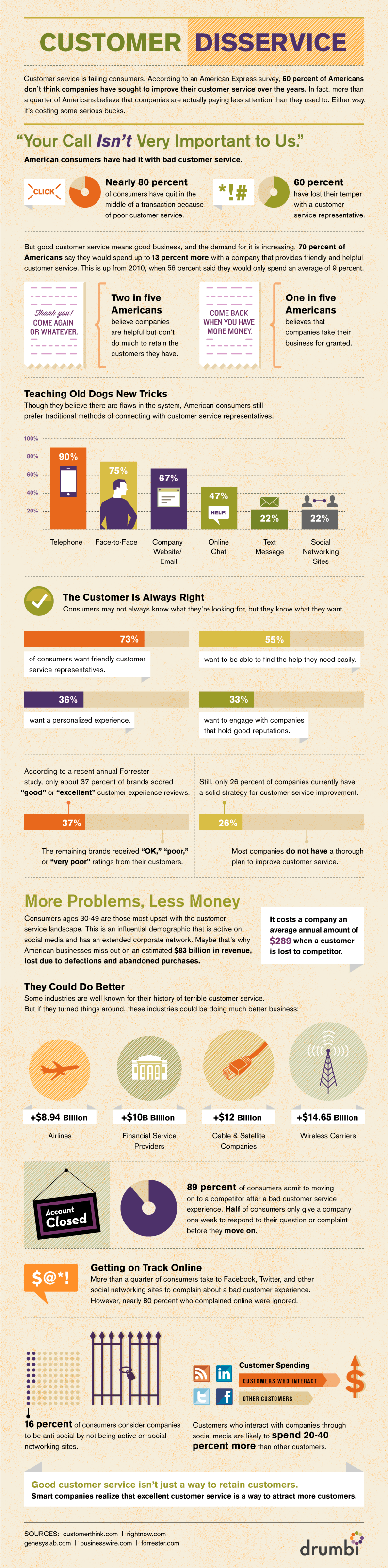customer disservice infographic