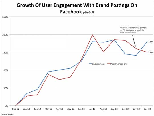 Engagement met merken op Facebook in 2013 flink gestegen.