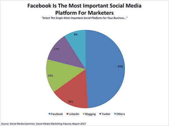 Facebook is belangrijkste social media platform voor marketers.