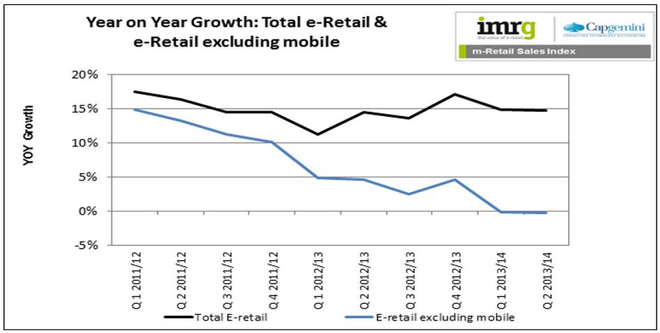 Mobiel winkelen retail
