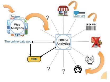 offlineanalytics