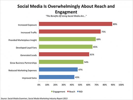 Bij social media draait het om bereik en betrokkenheid