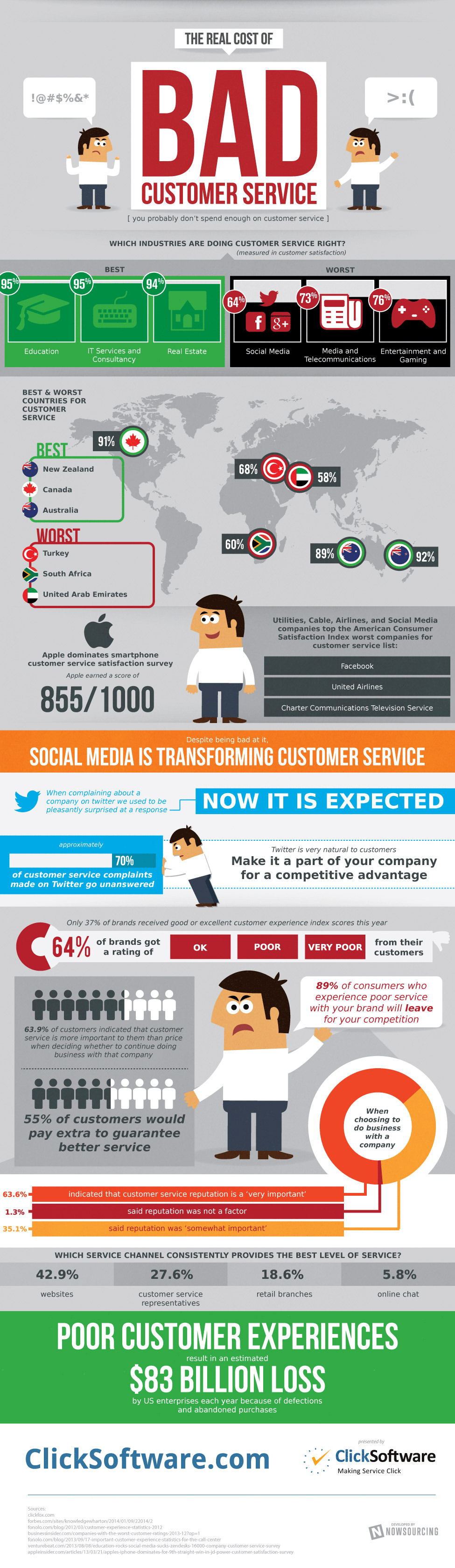 1395866923-skyscraping-price-bad-customer-service-infographic