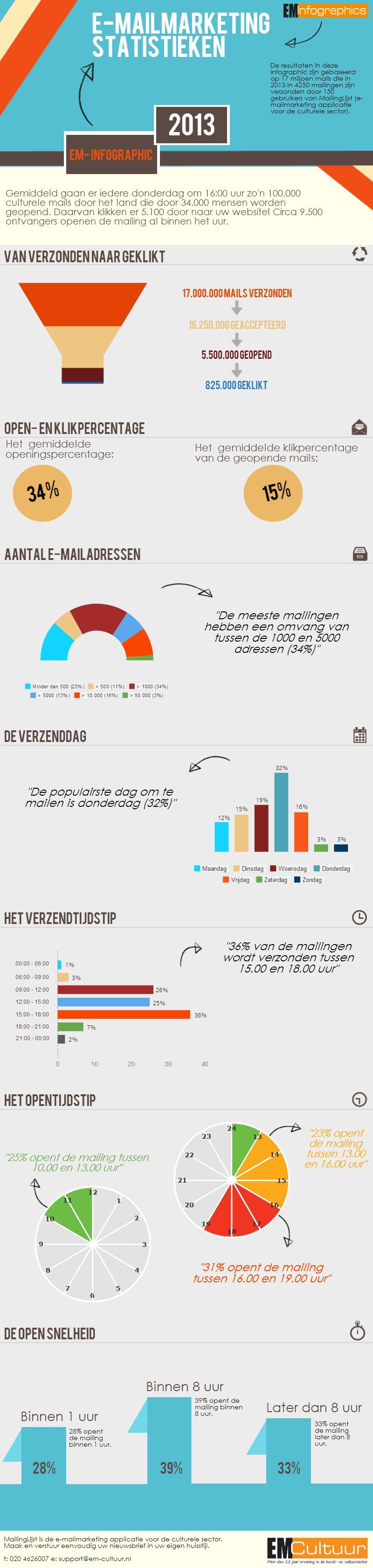 Click-Statistieken