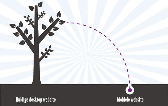 Mobiele responsive site als basis 1