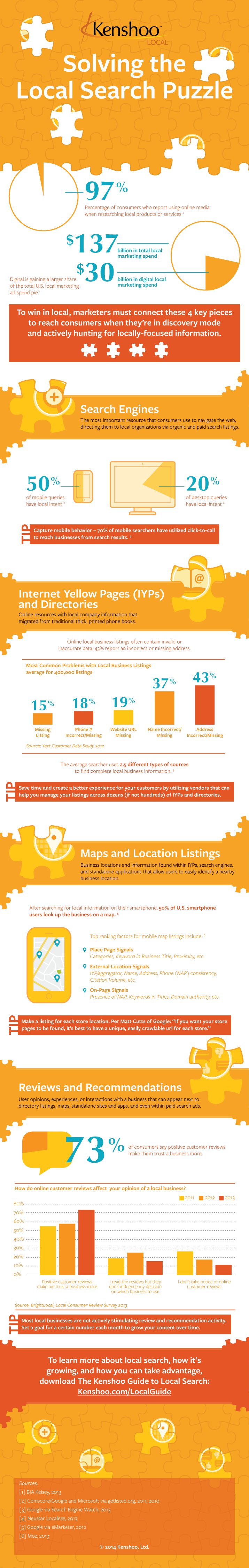 lokale seo infographic