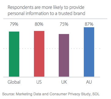 SDL Data Privacy rapport 3