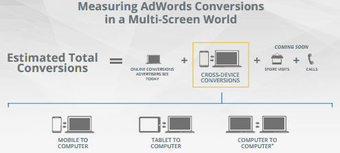 cross-device-conversion-tracking