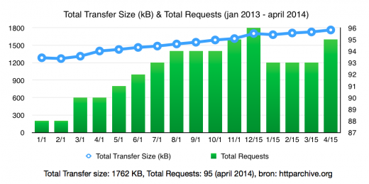 Afbeelding 2 – Tabel Total Transfers Size, Total Requests