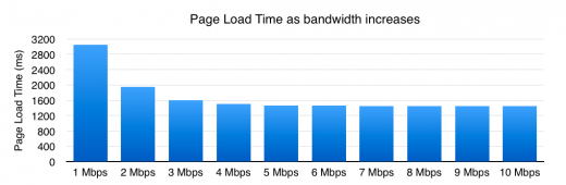 Afbeelding 3 – Page Load Time as bandwidth increases