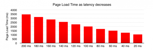 Afbeelding 4 - Page Load Time as latency decreases