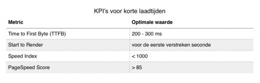 Afbeelding 7 – Tabel KPI's voor korte laadtijden