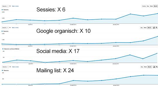 Google Analytics Mediaweb 1 jaar