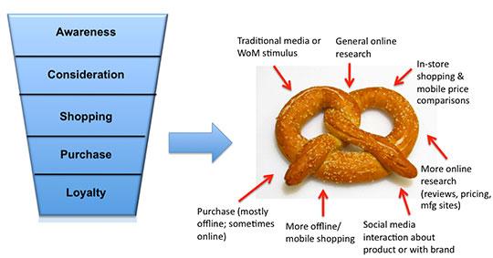 funnel vs aankoopkrakeling