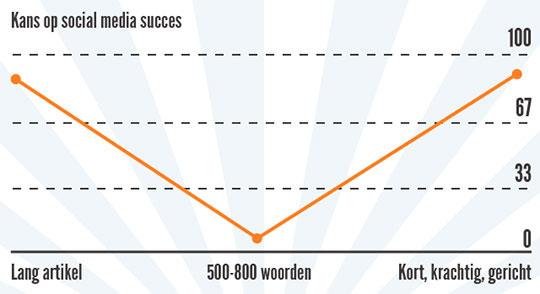 social artikel lengte grafiek
